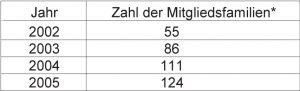 Zahl der Mitgliedsfamilien in den Jahren von 2002 bis 2005